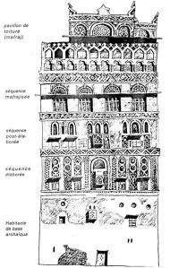 Sana,as GIS typical façade layout
