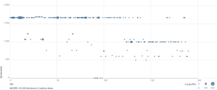 Los anchos de las líneas férreas en el proceso ferroviario andaluz de 1854 hasta 1950