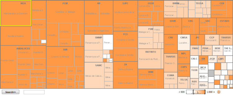 Treemap del proceso ferroviario en Andalucía